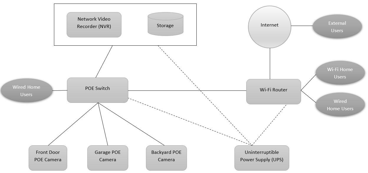 POE IP camera custom built surveillance system